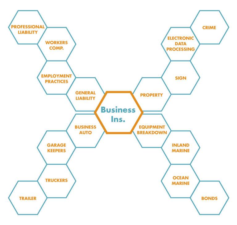 Business Insurance Graph